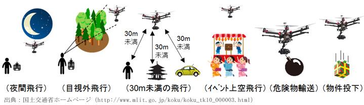 改正航空法ドローン飛行方法制限